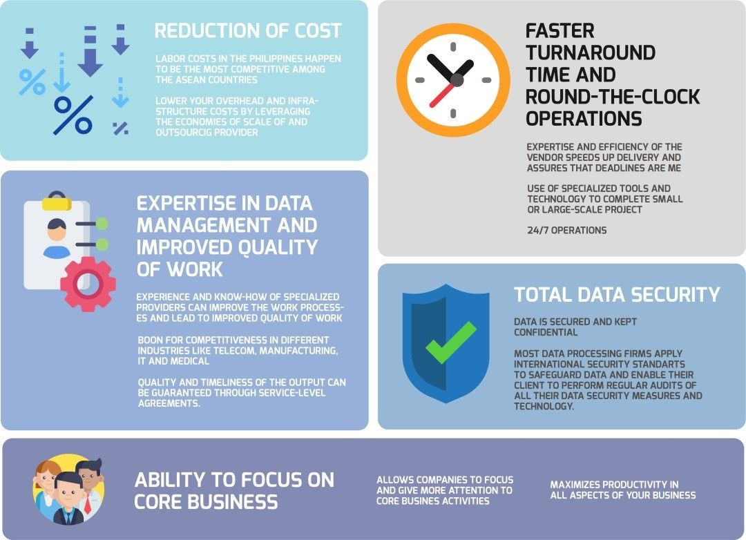 Infographic for evolution of Data Entry for Data Science