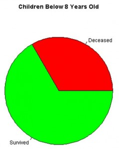 Pie chart visualization of dead/survived in titanic