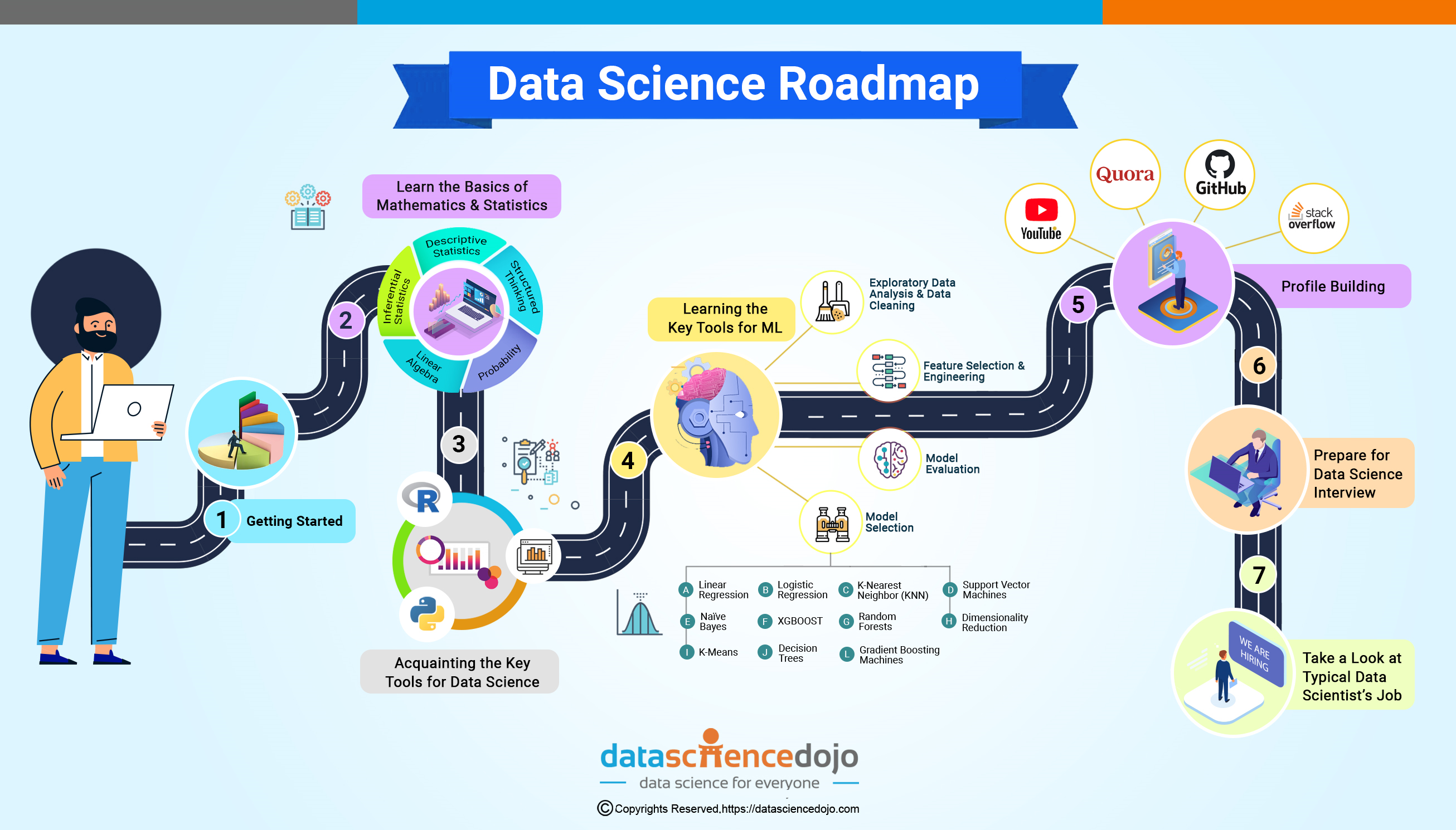 Image showing a standard roadmap for data scientists, including valuable resources.
