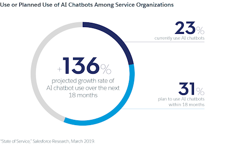 Projected Growth Rate of AI Chatbot use