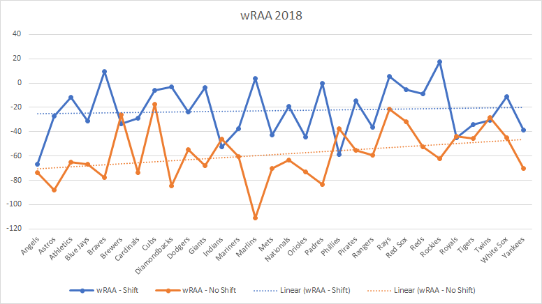 Weighted Runs Above Average 2018
