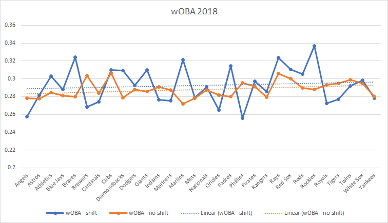 wOBA with not shift vs with shift