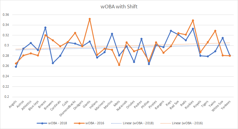 wOBA with shift for all mlb