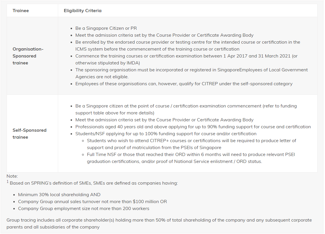 Eligibility Requirements for CITREP