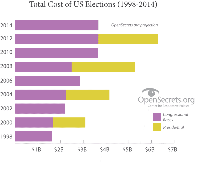 Total US Election Cost