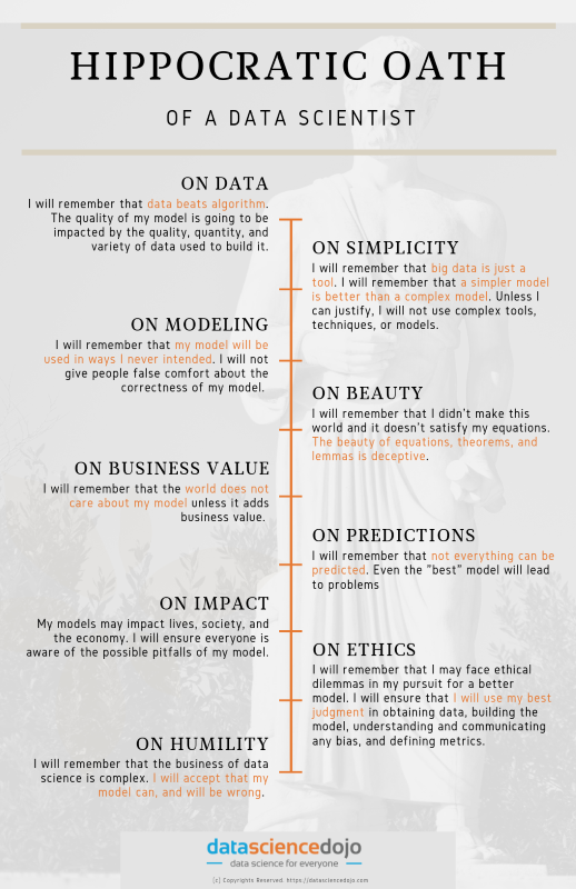 Hippocratic Oath of a data scientist